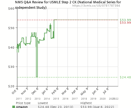 NMS Q&A Review for USMLE Step 2 CK (National Medical Series for