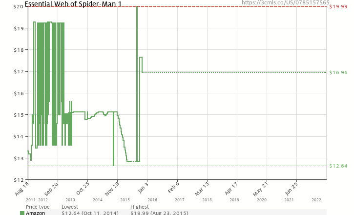 Amazon price history chart for Essential Web of Spider-Man - Volume 1