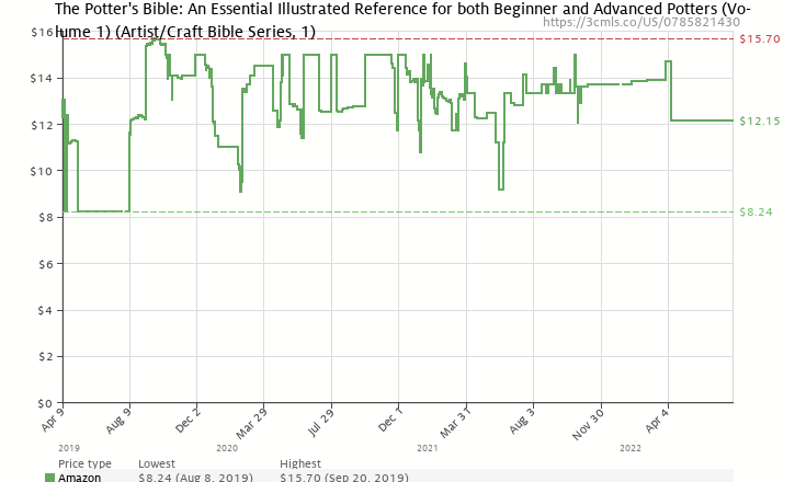 Amazon price history chart for Potter's Bible: An Essential Illustrated Reference for both Beginner and Advanced Potters (Artist/Craft Bible Series)