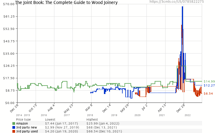 Amazon price history chart for Joint Book: The Complete Guide to Wood Joinery