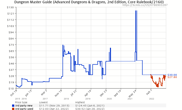 dungeons and dragons dungeon masters guide amazon