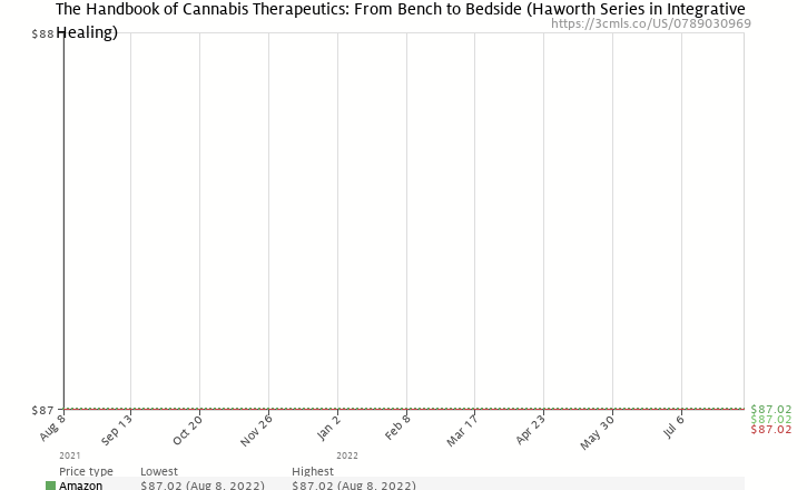 Amazon price history chart for The Handbook of Cannabis Therapeutics: From Bench to Bedside (Haworth Series in Integrative Healing)