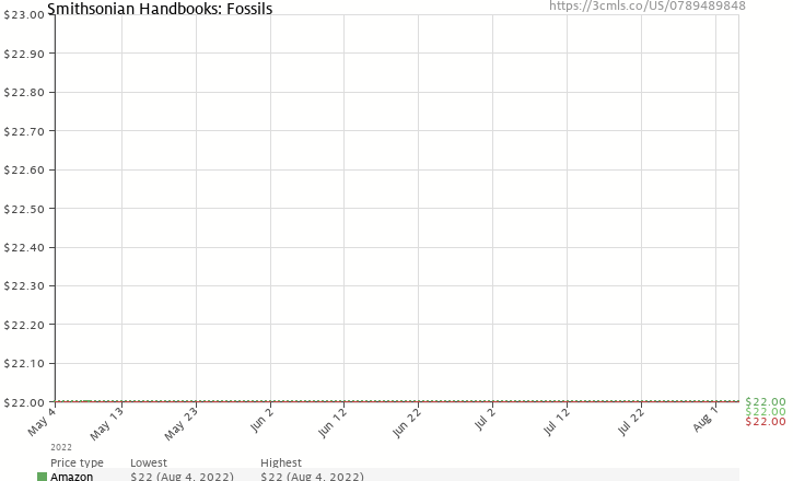 Amazon price history chart for Smithsonian Handbooks: Fossils
