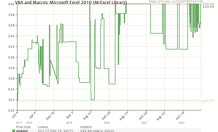 Amazon Price History Chart For VBA And Macros Microsoft Excel 2010 MrExcel Library