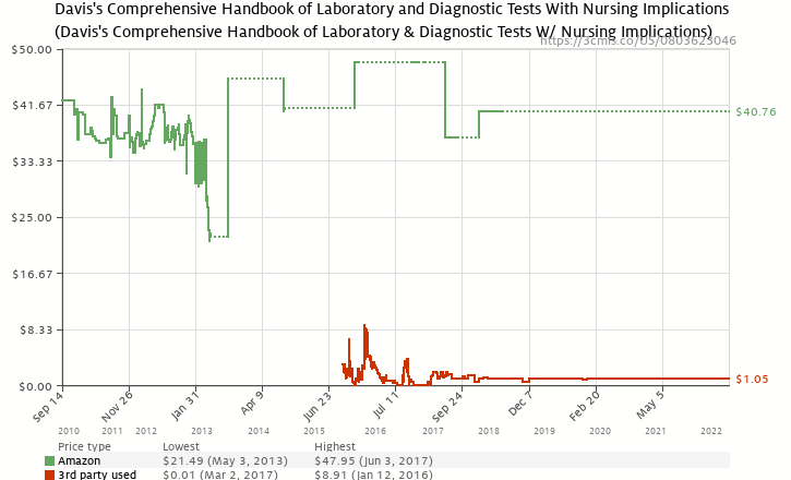 Amazon price history chart for Davis's Comprehensive Handbook of Laboratory and Diagnostic Tests With Nursing Implications (Davis's Comprehensive Handbook of Laboratory & Diagnostic Tests W/ Nursing Implications)