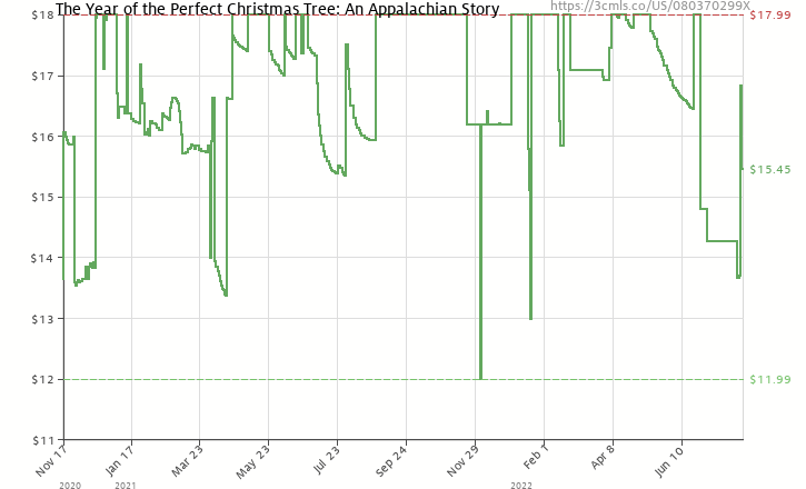 amazon price history chart for the year of the perfect christmas tree an appalachian story - The Year Of The Perfect Christmas Tree