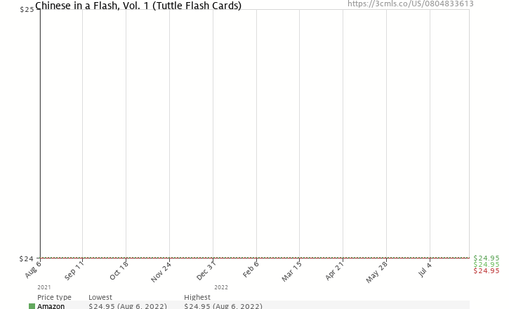 Amazon price history chart for Chinese in a Flash, Vol. 1 (Tuttle Flash Cards)
