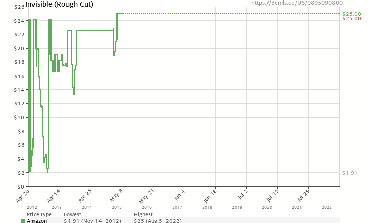 Amazon price history chart for Invisible (Rough Cut)