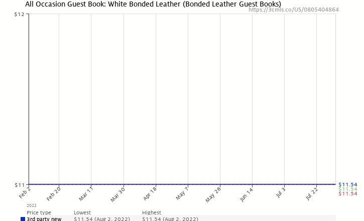 Amazon price history chart for All Occasion Guest Book: White Bonded Leather (Bonded Leather Guest Books)