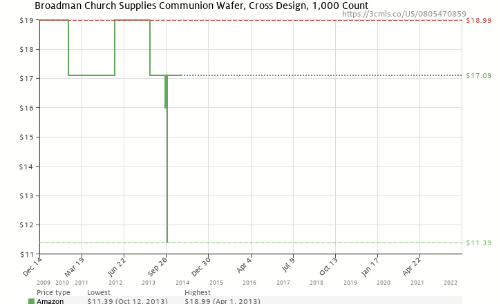 Amazon price history chart for Communion Wafers Box of 1000