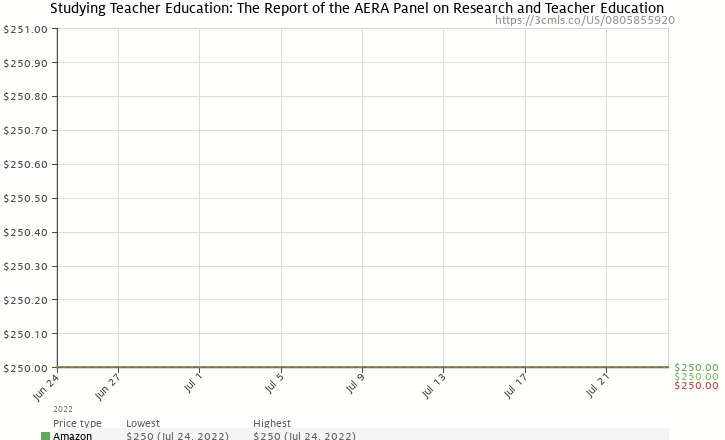 Amazon price history chart for Studying Teacher Education: The Report of the AERA Panel on Research and Teacher Education