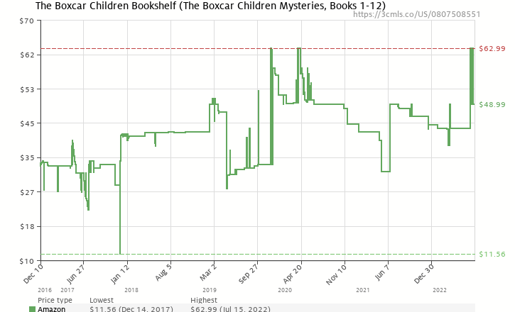Amazon Price History Chart For The Boxcar Children Bookshelf Mysteries Books