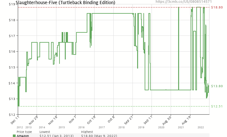 Amazon price history chart for Slaughterhouse-Five (Turtleback School & Library Binding Edition)
