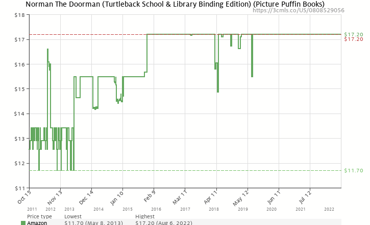 Amazon price history chart for Norman The Doorman (Turtleback School & Library Binding Edition) (Picture Puffin Books (Pb))