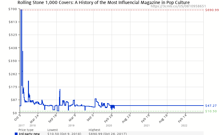 Amazon price history chart for Rolling Stone 1,000 Covers: A History of the Most Influencial Magazine in Pop Culture