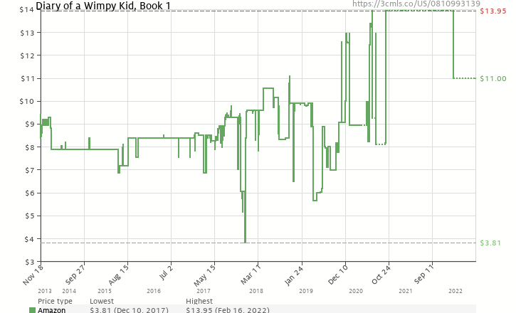 Diary of a wimpy kid book 1 0810993139 amazon price tracker amazon price history chart for diary of a wimpy kid book 1 0810993139 solutioingenieria Choice Image