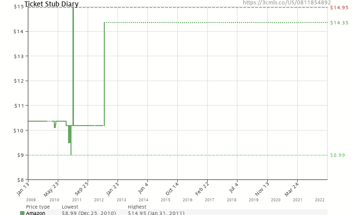 Amazon price history chart for Ticket Stub Diary