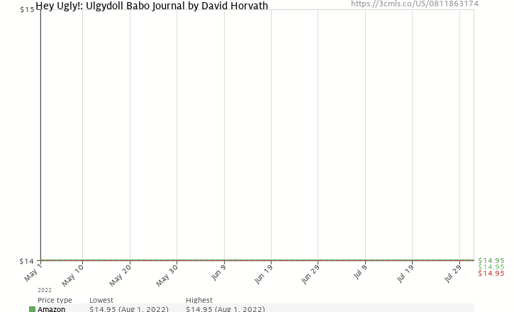 Amazon price history chart for Hey Ugly!: Ulgydoll Babo Journal