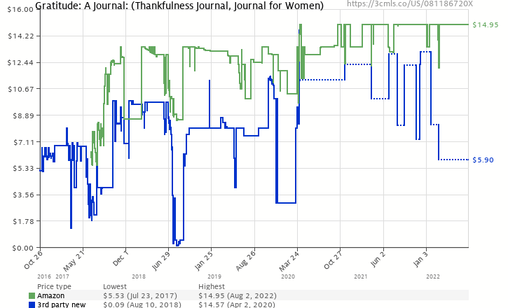 Amazon price history chart for Gratitude: A Journal