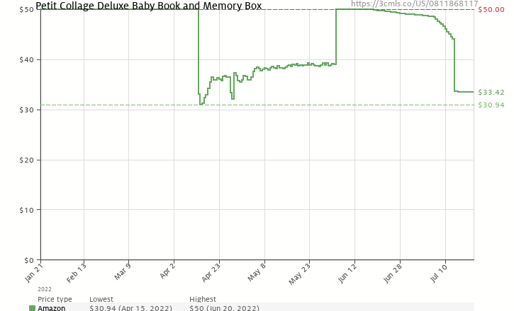 Amazon price history chart for Petit Collage Deluxe Baby Book and Memory Box