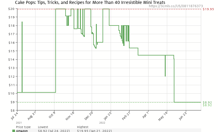 Amazon price history chart for Cake Pops: Tips, Tricks, and Recipes for More Than 40 Irresistible Mini Treats