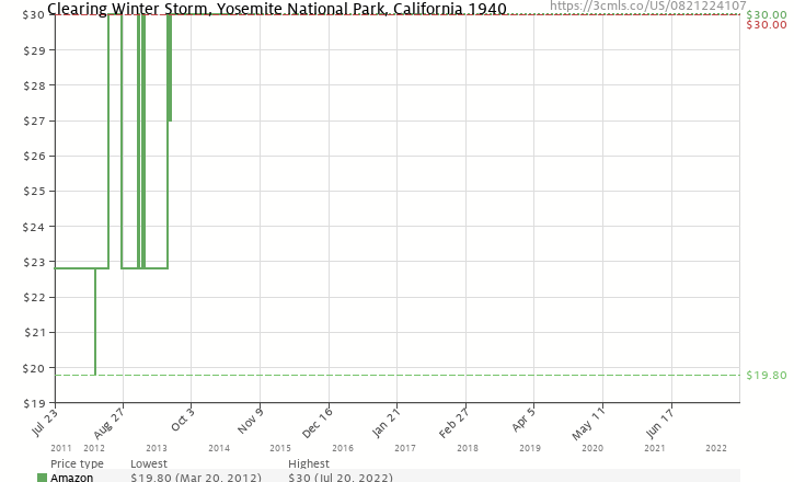 Amazon price history chart for Clearing Winter Storm, Yosemite National Park, California 1940