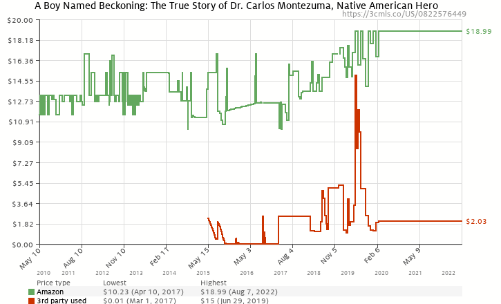 Amazon price history chart for A Boy Named Beckoning: The True Story of Dr. Carlos Montezuma, Native American Hero