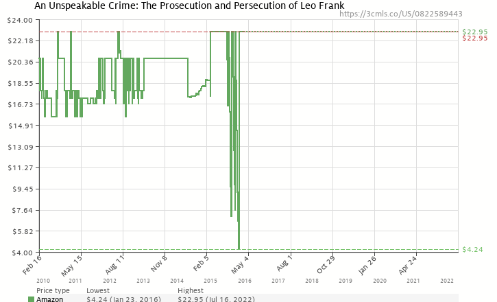 Amazon price history chart for An Unspeakable Crime: The Prosecution and Persecution of Leo Frank