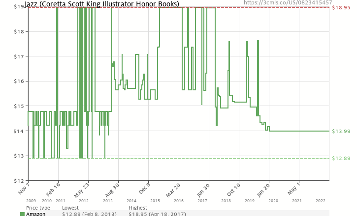 Amazon price history chart for Jazz (Coretta Scott King Illustrator Honor Books)