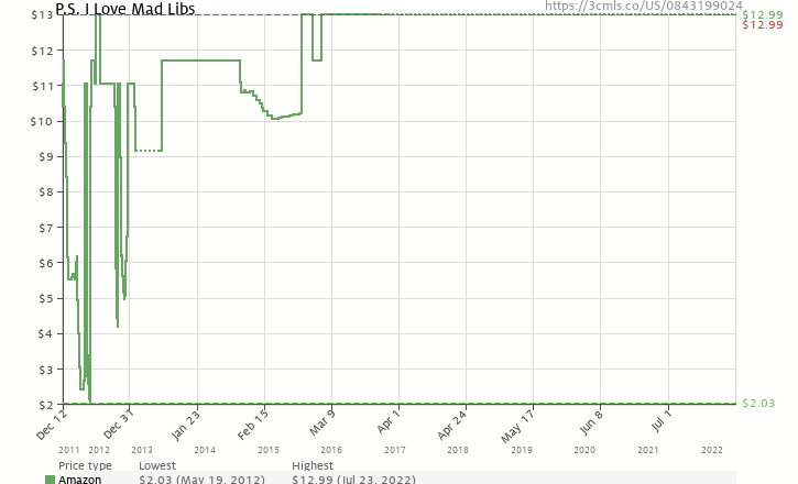 Amazon price history chart for P.S. I Love Mad Libs