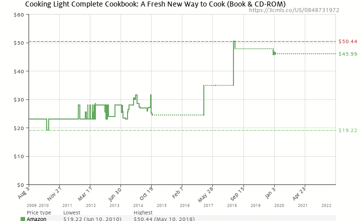 Amazon price history chart for Cooking Light Complete Cookbook: A Fresh New Way to Cook (Book & CD-ROM)