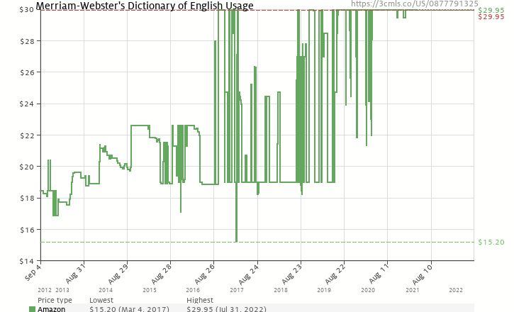 Merriam websters dictionary of english usage 0877791325 amazon amazon price history chart for merriam websters dictionary of english usage 0877791325 ccuart Image collections