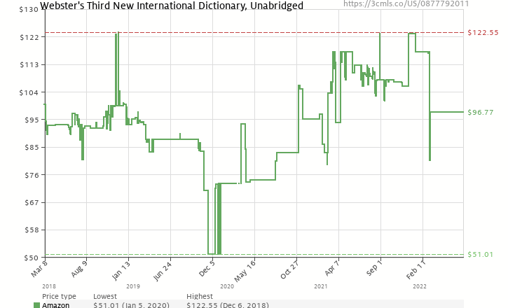 Websters third new international dictionary of the english language amazon price history chart for websters third new international dictionary of the english language 0877792011 ccuart Image collections