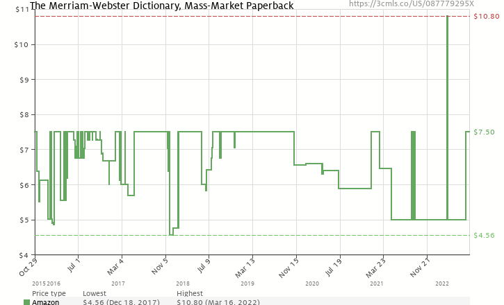 The merriam webster dictionary new edition c 2016 087779295x amazon price history chart for the merriam webster dictionary new edition c 2016 ccuart Images