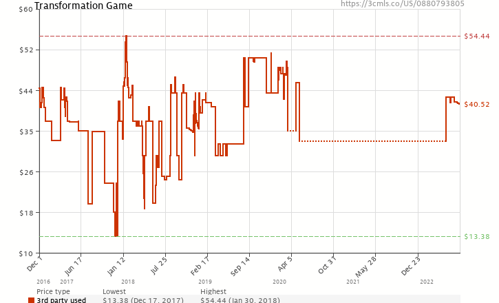 Amazon price history chart for Transformation Game