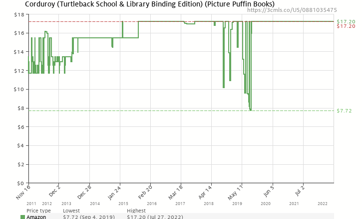 Amazon price history chart for Corduroy (Turtleback School & Library Binding Edition) (Picture Puffins)