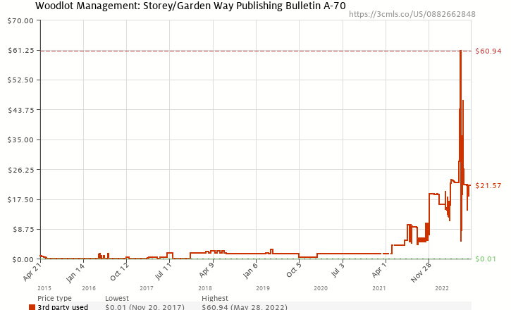 Amazon price history chart for Woodlot Management: Storey/Garden Way Publishing Bulletin A-70
