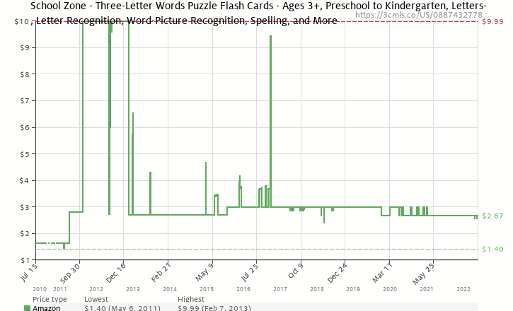 Amazon price history chart for School Zone - Three-Letter Words Flash Cards - Ages