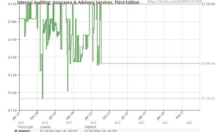 Internal auditing assurance advisory services third edition amazon price history chart for internal auditing assurance advisory services third edition fandeluxe Images