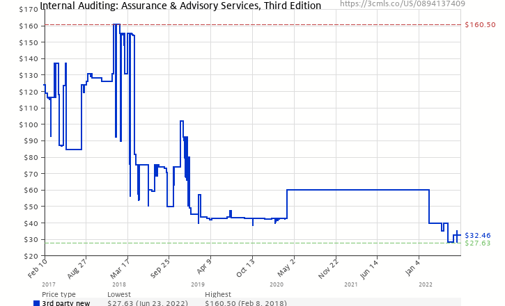 Internal auditing assurance advisory services third edition amazon price history chart for internal auditing assurance advisory services third edition fandeluxe Image collections