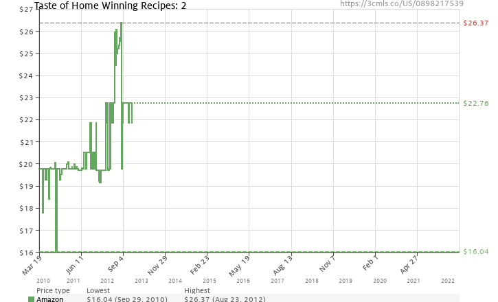 Amazon price history chart for Taste of Home Winning Recipes II -- All New Recipes!
