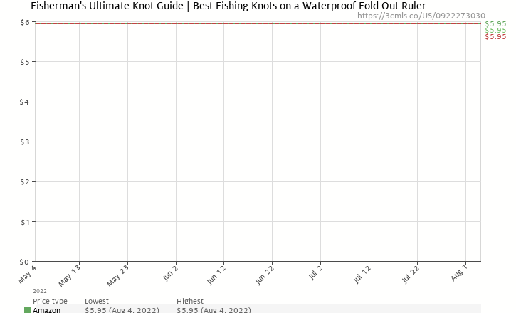 Amazon price history chart for Fisherman's Ultimate Knot Guide