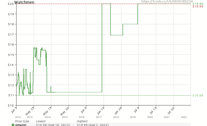 Amazon price history chart for Watchmen