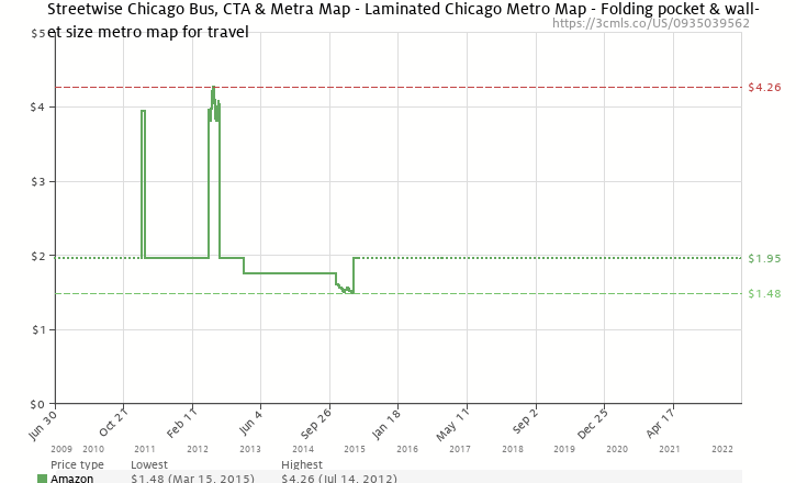 Amazon price history chart for Streetwise Chicago Bus, CTA & Metra Map - Laminated Chicago Metro Map - Folding pocket & wallet size metro map for travel
