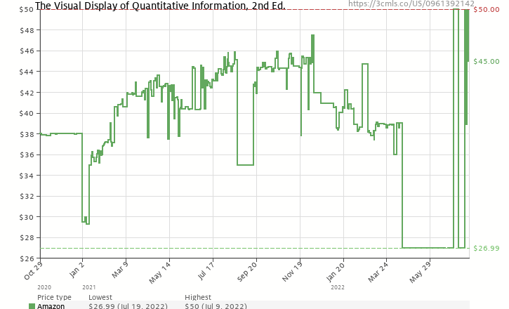 Amazon price history chart for The Visual Display of Quantitative Information
