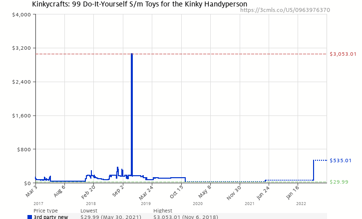 Kinkycrafts 99 do it yourself sm toys for the kinky handyperson amazon price history chart for kinkycrafts 99 do it yourself sm solutioingenieria Gallery