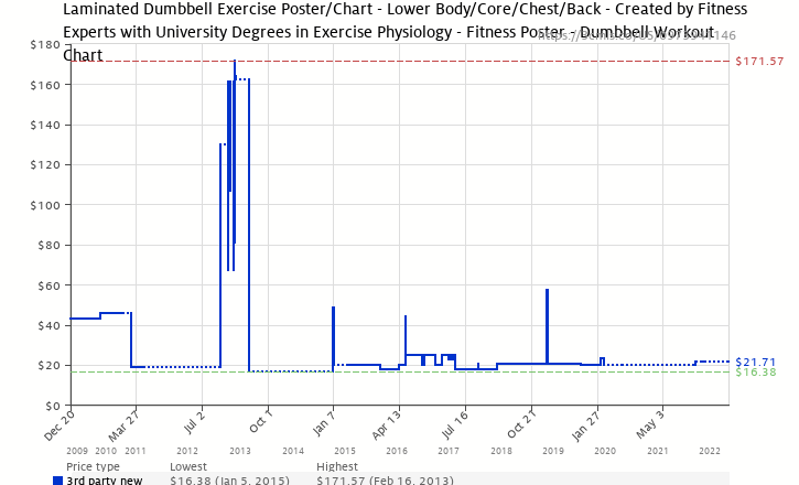 Amazon price history chart for Dumbbell Exercises-Lower Body/Core/Chest & Back Laminated (Poster)