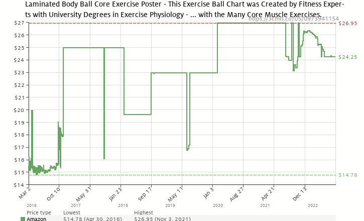 Amazon price history chart for Body Ball Exercises-Core Laminated (Poster)