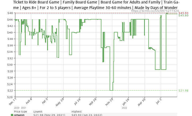 Amazon price history chart for Ticket To Ride