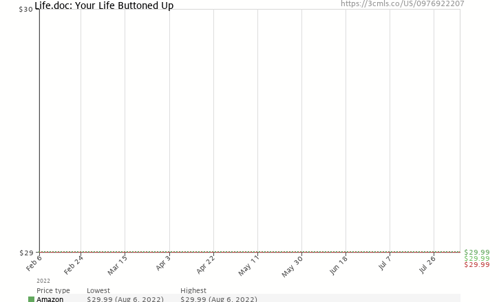 Amazon price history chart for Life.doc: Your Life Buttoned Up
